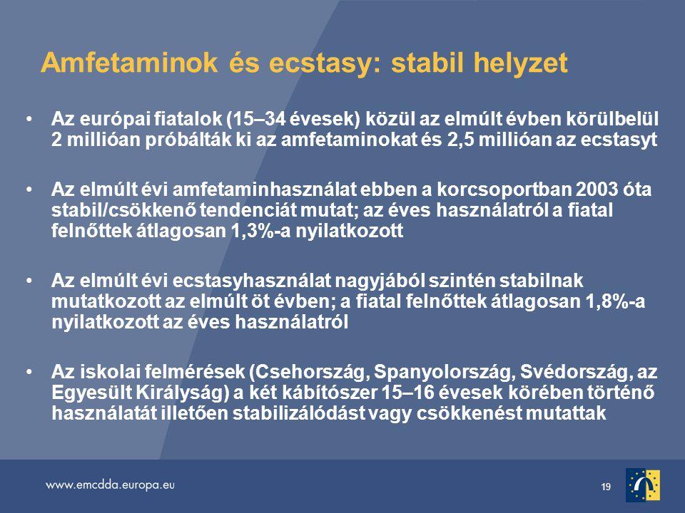 19 Amfetaminok és ecstasy: stabil helyzet Az európai fiatalok (15–34 évesek) közül az elmúlt évben körülbelül 2 millióan próbálták ki az amfetaminokat és 2,5 millióan az ecstasyt Az elmúlt évi amfetaminhasználat ebben a korcsoportban 2003 óta stabil/csökkenő tendenciát mutat; az éves használatról a fiatal felnőttek átlagosan 1,3%-a nyilatkozott Az elmúlt évi ecstasyhasználat nagyjából szintén stabilnak mutatkozott az elmúlt öt évben; a fiatal felnőttek átlagosan 1,8%-a nyilatkozott az éves használatról Az iskolai felmérések (Csehország, Spanyolország, Svédország, az Egyesült Királyság) a két kábítószer 15–16 évesek körében történő használatát illetően stabilizálódást vagy csökkenést mutattak