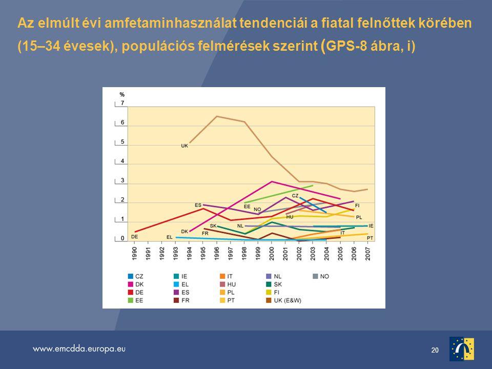 20 Az elmúlt évi amfetaminhasználat tendenciái a fiatal felnőttek körében (15–34 évesek), populációs felmérések szerint ( GPS-8 ábra, i)