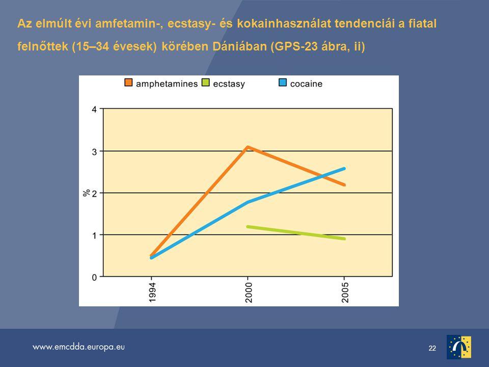 22 Az elmúlt évi amfetamin-, ecstasy- és kokainhasználat tendenciái a fiatal felnőttek (15–34 évesek) körében Dániában (GPS-23 ábra, ii)
