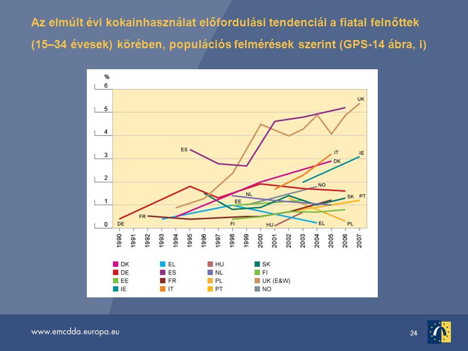 24 Az elmúlt évi kokainhasználat előfordulási tendenciái a fiatal felnőttek (15–34 évesek) körében, populációs felmérések szerint (GPS-14 ábra, i)
