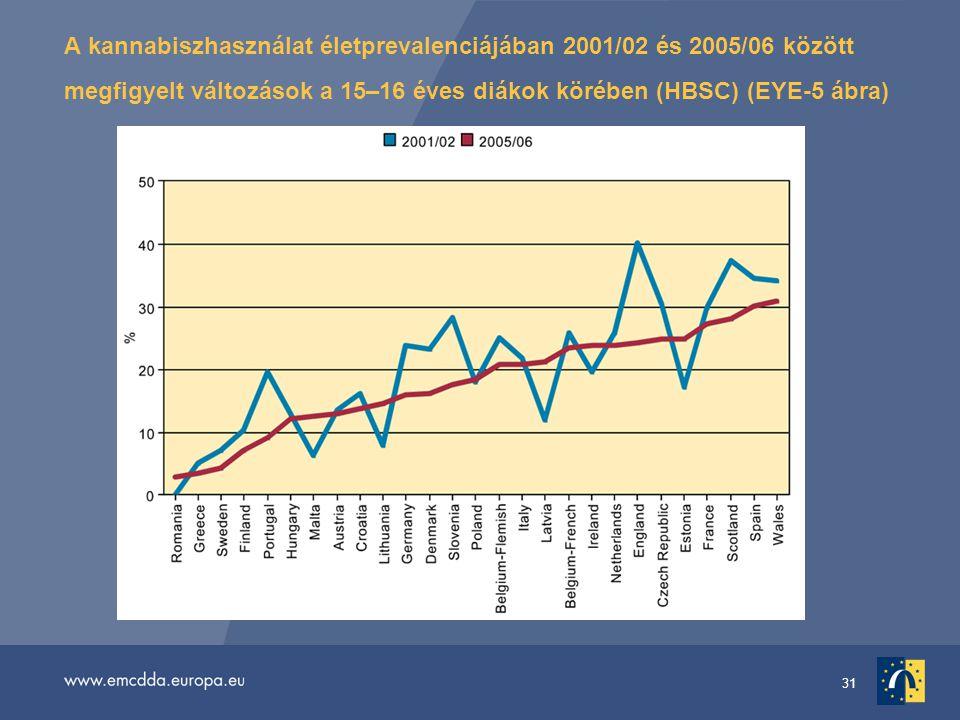 31 A kannabiszhasználat életprevalenciájában 2001/02 és 2005/06 között megfigyelt változások a 15–16 éves diákok körében (HBSC) (EYE-5 ábra)