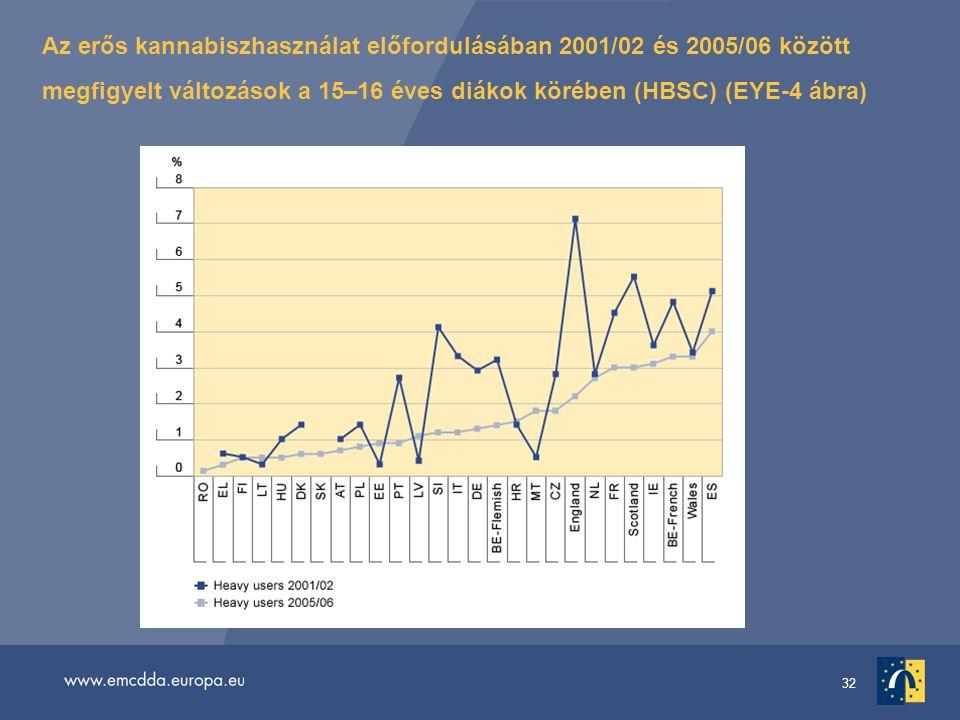 32 Az erős kannabiszhasználat előfordulásában 2001/02 és 2005/06 között megfigyelt változások a 15–16 éves diákok körében (HBSC) (EYE-4 ábra)