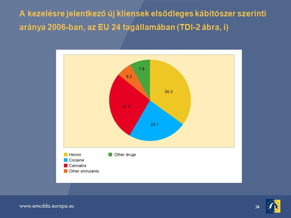 34 A kezelésre jelentkező új kliensek elsődleges kábítószer szerinti aránya 2006-ban, az EU 24 tagállamában (TDI-2 ábra, i)