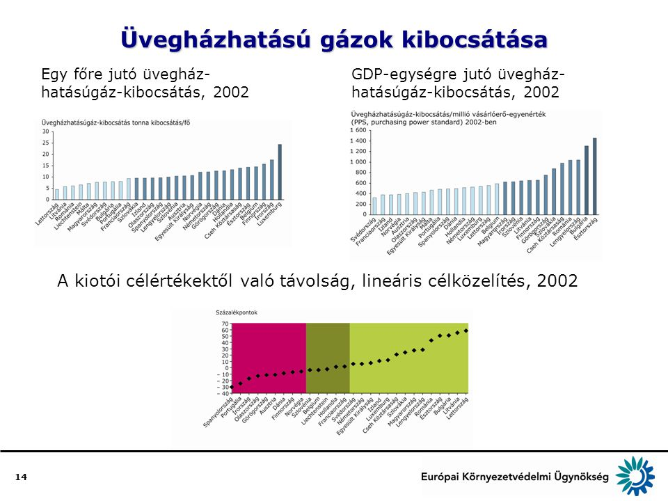 14 Üvegházhatású gázok kibocsátása Egy főre jutó üvegház- hatásúgáz-kibocsátás, 2002 GDP-egységre jutó üvegház- hatásúgáz-kibocsátás, 2002 A kiotói célértékektől való távolság, lineáris célközelítés, 2002