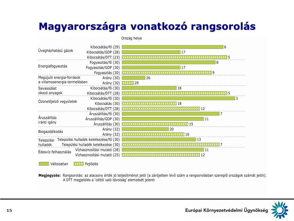 15 Magyarországra vonatkozó rangsorolás