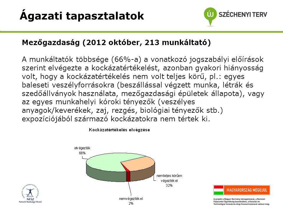 Mezőgazdaság (2012 október, 213 munkáltató) A munkáltatók többsége (66%-a) a vonatkozó jogszabályi előírások szerint elvégezte a kockázatértékelést, a