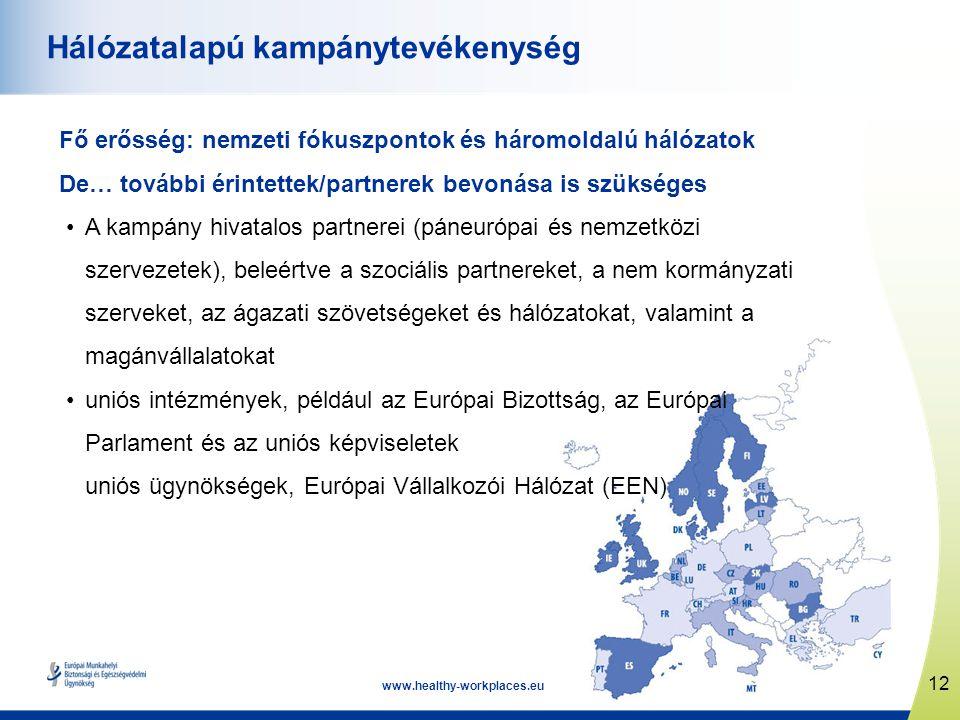 12 www.healthy-workplaces.eu Hálózatalapú kampánytevékenység Fő erősség: nemzeti fókuszpontok és háromoldalú hálózatok De… további érintettek/partnere