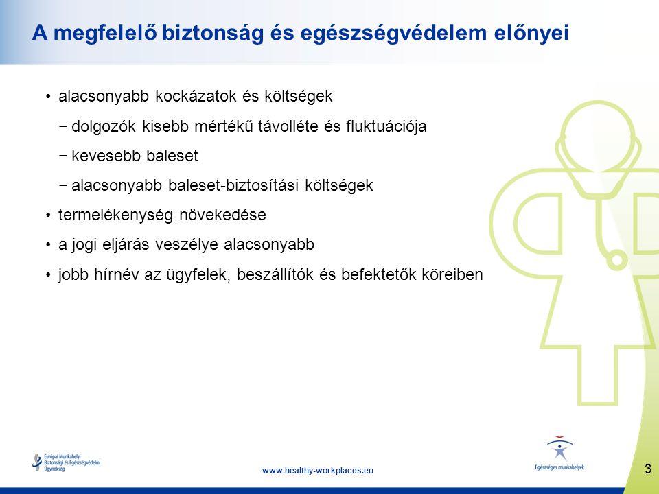 3 www.healthy-workplaces.eu A megfelelő biztonság és egészségvédelem előnyei alacsonyabb kockázatok és költségek −dolgozók kisebb mértékű távolléte és fluktuációja −kevesebb baleset −alacsonyabb baleset-biztosítási költségek termelékenység növekedése a jogi eljárás veszélye alacsonyabb jobb hírnév az ügyfelek, beszállítók és befektetők köreiben