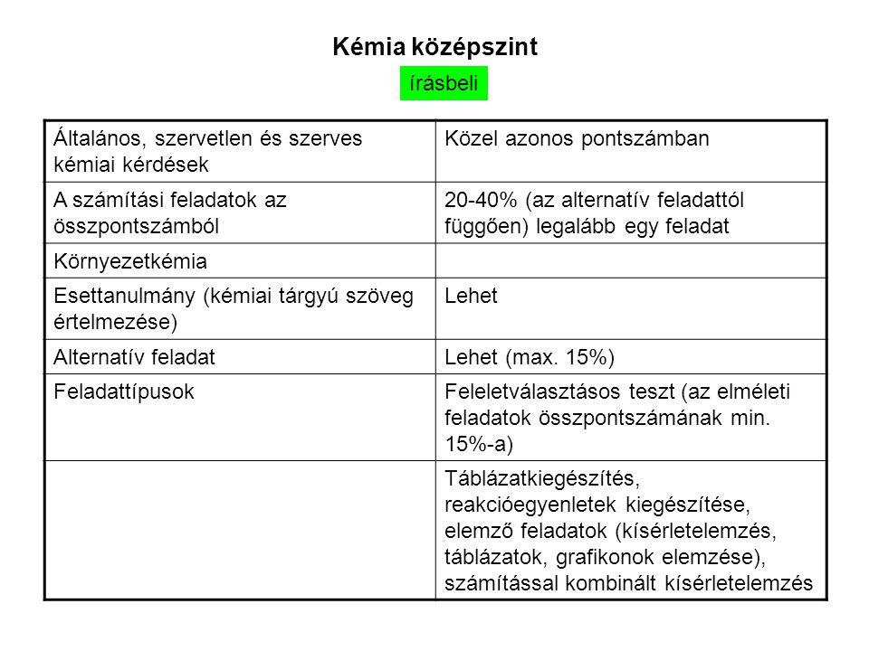 Kémia középszint írásbeli Általános, szervetlen és szerves kémiai kérdések Közel azonos pontszámban A számítási feladatok az összpontszámból 20-40% (az alternatív feladattól függően) legalább egy feladat Környezetkémia Esettanulmány (kémiai tárgyú szöveg értelmezése) Lehet Alternatív feladatLehet (max.
