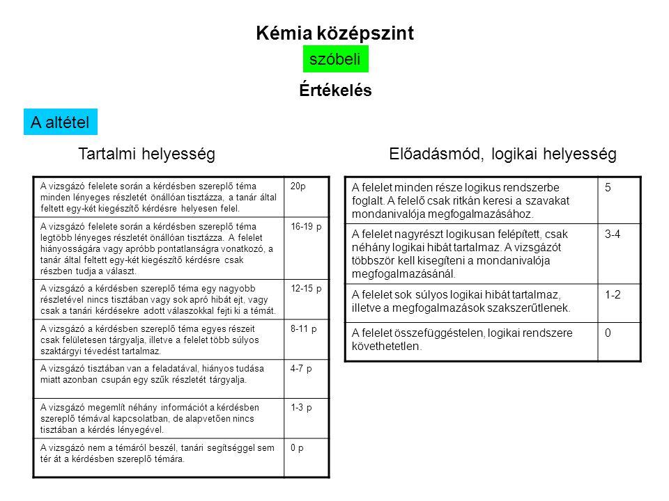 Kémia középszint A vizsgázó felelete során a kérdésben szereplő téma minden lényeges részletét önállóan tisztázza, a tanár által feltett egy-két kiegészítő kérdésre helyesen felel.