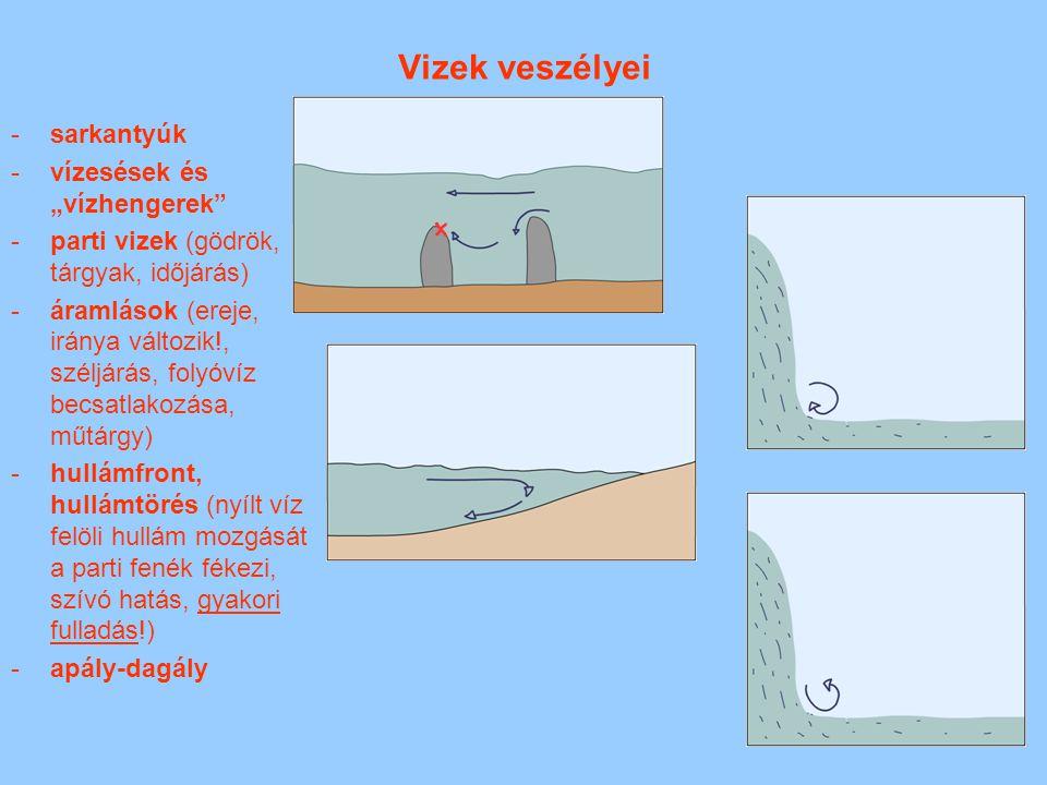 """Vizek veszélyei -sarkantyúk -vízesések és """"vízhengerek"""" -parti vizek (gödrök, tárgyak, időjárás) -áramlások (ereje, iránya változik!, széljárás, folyó"""