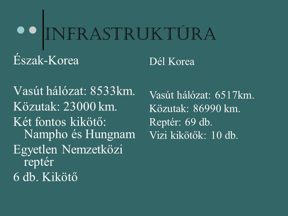 Infrastruktúra Észak-Korea Vasút hálózat: 8533km. Közutak: 23000 km. Két fontos kikötő: Nampho és Hungnam Egyetlen Nemzetközi reptér 6 db. Kikötő Dél