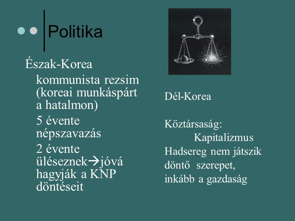 Politika Észak-Korea kommunista rezsim (koreai munkáspárt a hatalmon) 5 évente népszavazás 2 évente üléseznek  jóvá hagyják a KNP döntéseit Dél-Korea