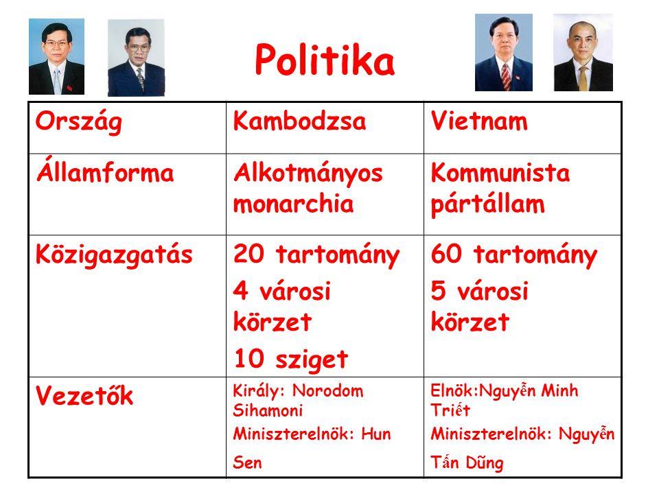 Politika OrszágKambodzsaVietnam ÁllamformaAlkotmányos monarchia Kommunista pártállam Közigazgatás20 tartomány 4 városi körzet 10 sziget 60 tartomány 5