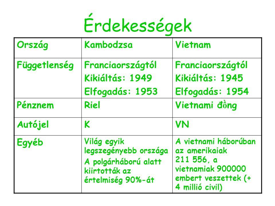 Érdekességek OrszágKambodzsaVietnam FüggetlenségFranciaországtól Kikiáltás: 1949 Elfogadás: 1953 Franciaországtól Kikiáltás: 1945 Elfogadás: 1954 Pénz