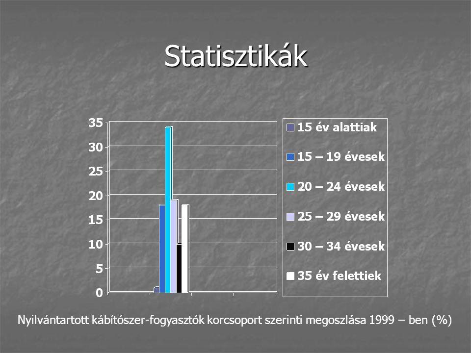 Statisztikák Nyilvántartott kábítószer-fogyasztók korcsoport szerinti megoszlása 1999 – ben (%)