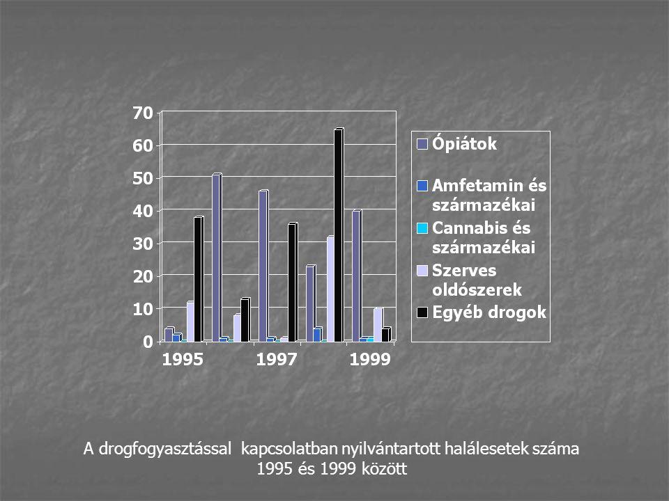 A drogfogyasztással kapcsolatban nyilvántartott halálesetek száma 1995 és 1999 között