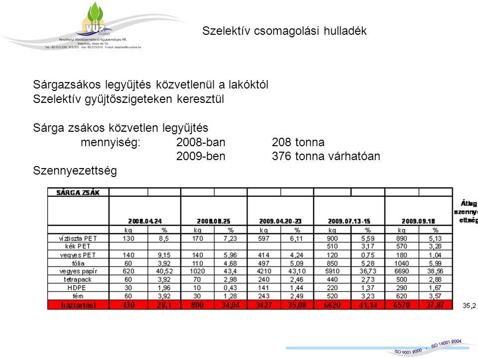 Szelektív csomagolási hulladék Sárgazsákos legyűjtés közvetlenül a lakóktól Szelektív gyűjtőszigeteken keresztül Sárga zsákos közvetlen legyűjtés mennyiség: 2008-ban208 tonna 2009-ben376 tonna várhatóan Szennyezettség