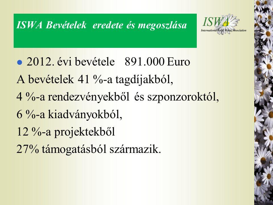 ISWA Bevételek eredete és megoszlása l 2012. évi bevétele 891.000 Euro A bevételek 41 %-a tagdíjakból, 4 %-a rendezvényekből és szponzoroktól, 6 %-a k