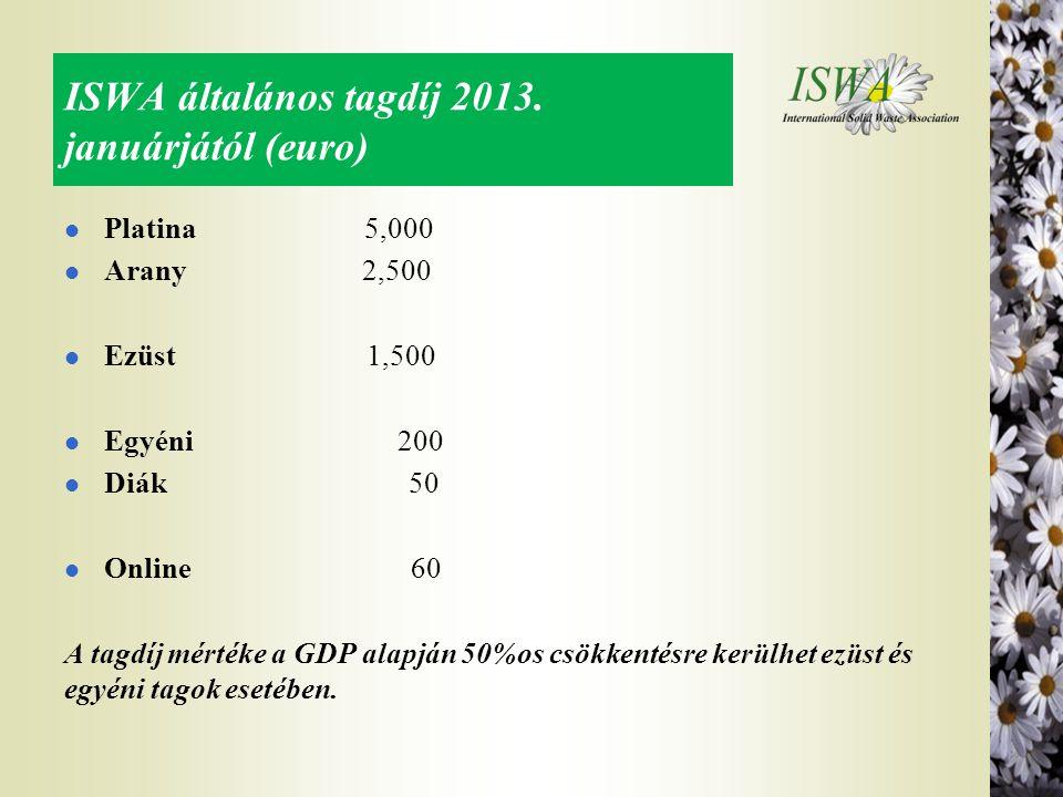 ISWA általános tagdíj 2013. januárjától (euro) l Platina 5,000 l Arany 2,500 l Ezüst 1,500 l Egyéni 200 l Diák 50 l Online 60 A tagdíj mértéke a GDP a