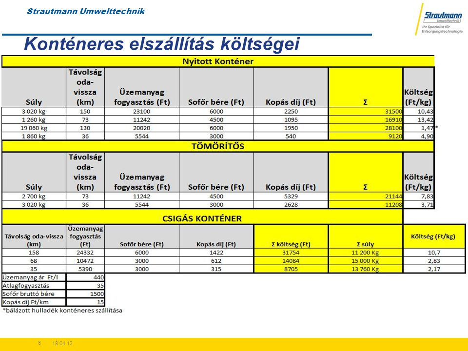 Strautmann Umwelttechnik 19.04.12 6 Konténeres elszállítás költségei