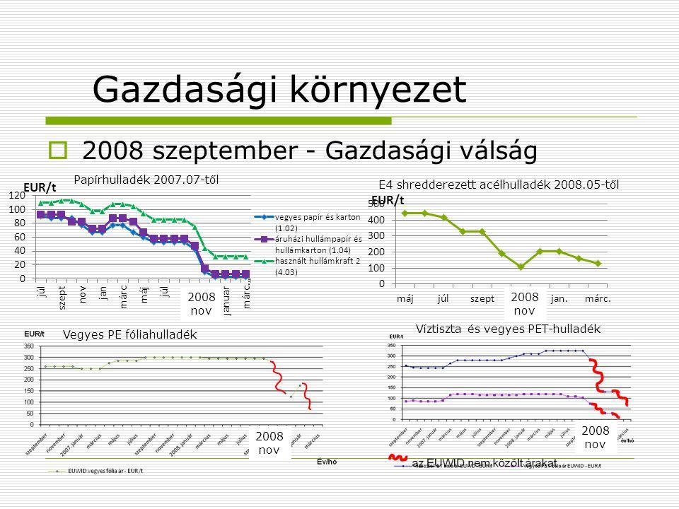 Gazdasági környezet  2008 szeptember - Gazdasági válság E4 shredderezett acélhulladék 2008.05-től 2008 nov Papírhulladék 2007.07-től 2008 nov Vegyes
