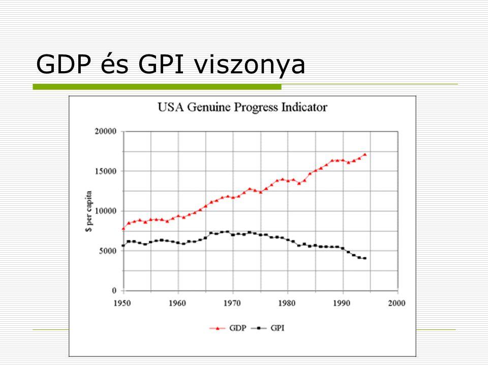 GDP és GPI viszonya
