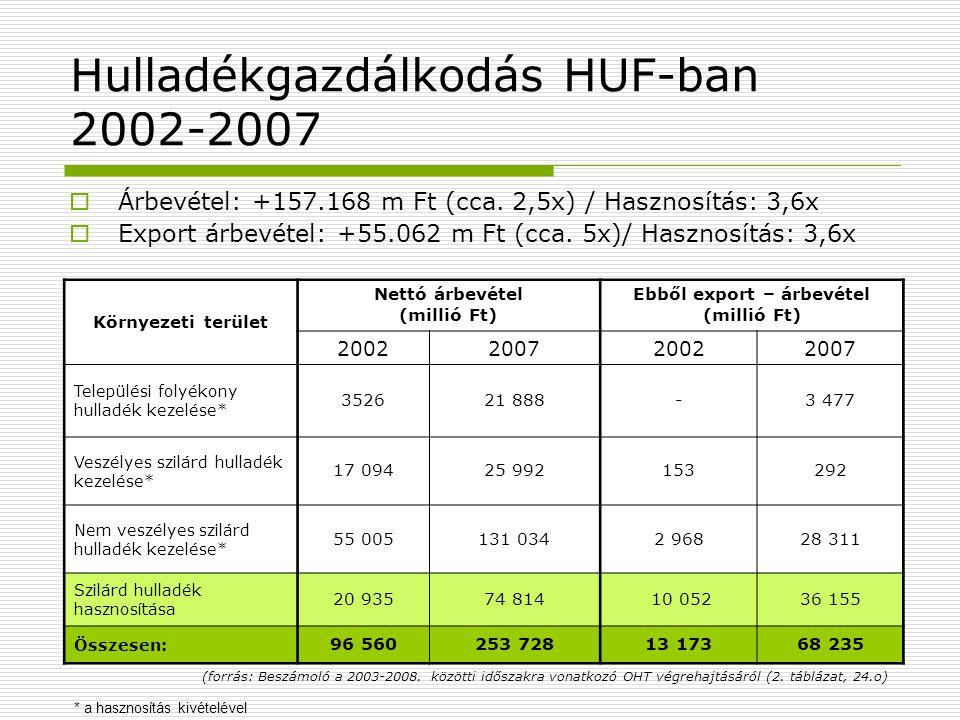 Hulladékgazdálkodás HUF-ban 2002-2007  Árbevétel: +157.168 m Ft (cca. 2,5x) / Hasznosítás: 3,6x  Export árbevétel: +55.062 m Ft (cca. 5x)/ Hasznosít