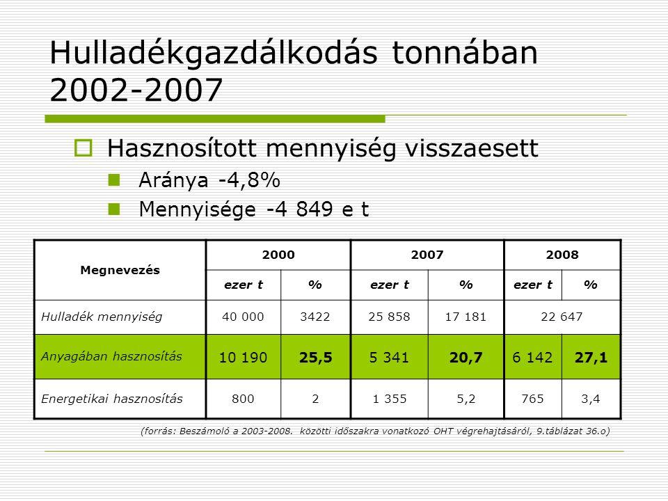 Hulladékgazdálkodás tonnában 2002-2007  Hasznosított mennyiség visszaesett Aránya -4,8% Mennyisége -4 849 e t Megnevezés 200020072008 ezer t% % % Hul