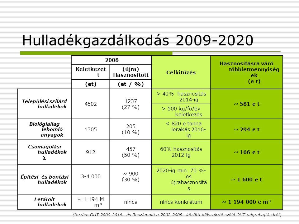 Hulladékgazdálkodás 2009-2020 2008 Célkitűzés Hasznosításra váró többletmennyiség ek (e t) Keletkezet t (újra) Hasznosított (et)(et / %) Települési sz