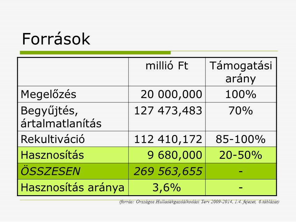 Források millió FtTámogatási arány Megelőzés20 000,000100% Begyűjtés, ártalmatlanítás 127 473,48370% Rekultiváció112 410,17285-100% Hasznosítás9 680,0