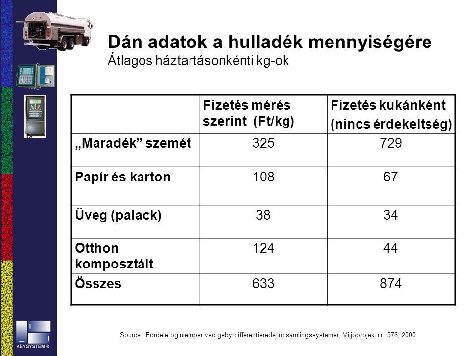 """Dán adatok a hulladék mennyiségére Átlagos háztartásonkénti kg-ok Fizetés mérés szerint (Ft/kg) Fizetés kukánként (nincs érdekeltség) """"Maradék"""" szemét"""