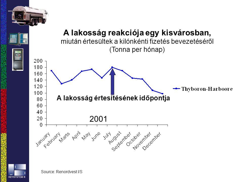A lakosság reakciója egy kisvárosban, miután értesültek a kilónkénti fizetés bevezetéséről (Tonna per hónap) Source: Renordvest I/S A lakosság értesít