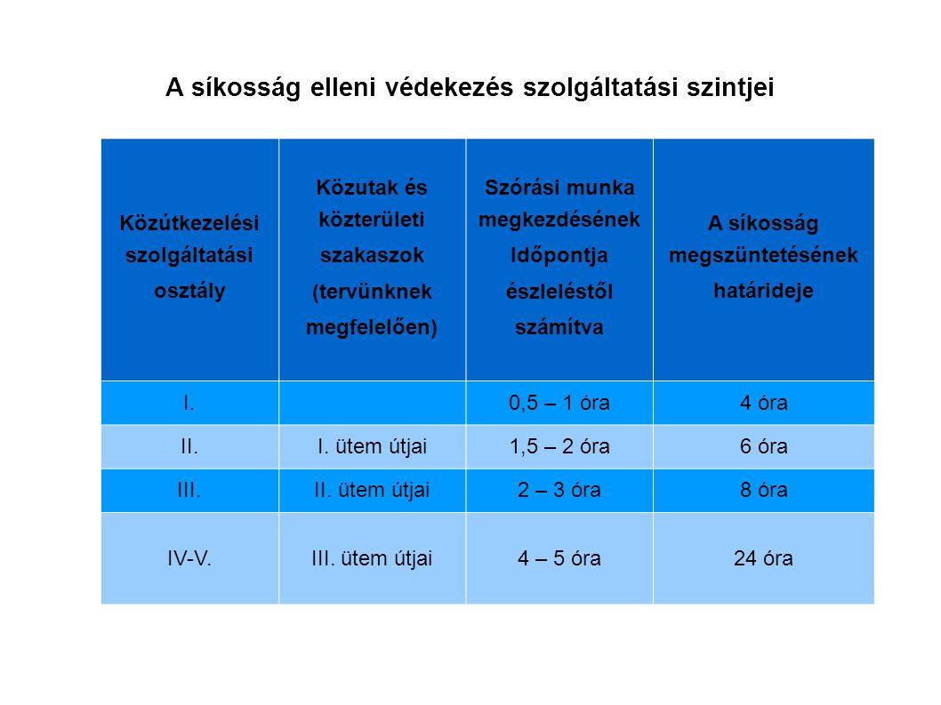 A síkosság elleni védekezés szolgáltatási szintjei Közútkezelési szolgáltatási osztály Közutak és közterületi szakaszok (tervünknek megfelelően) Szórá