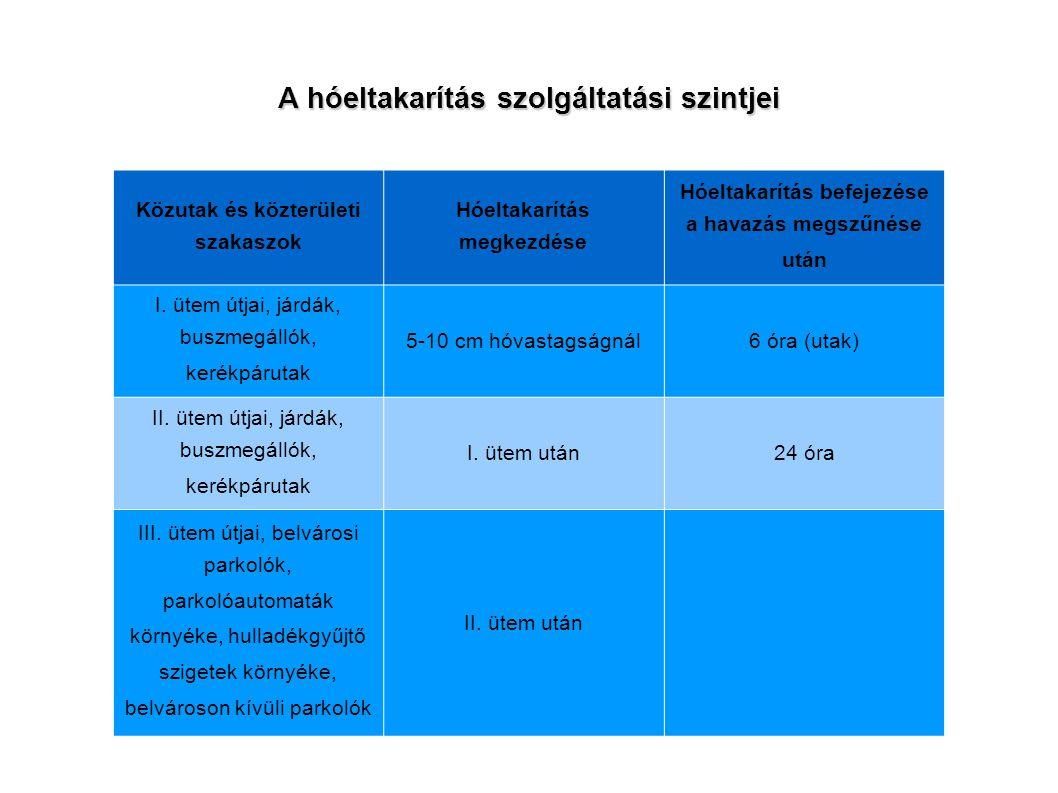 A hóeltakarítás szolgáltatási szintjei Közutak és közterületi szakaszok Hóeltakarítás megkezdése Hóeltakarítás befejezése a havazás megszűnése után I.