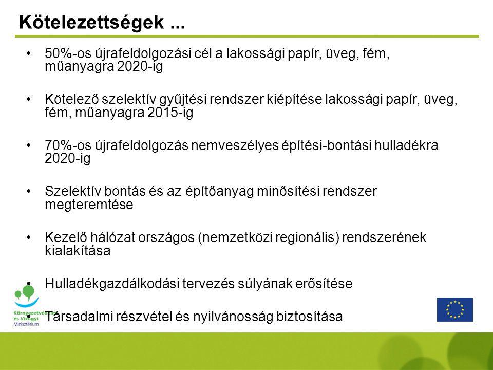 Kötelezettségek... 50%-os újrafeldolgozási cél a lakossági papír, üveg, fém, műanyagra 2020-ig Kötelező szelektív gyűjtési rendszer kiépítése lakosság