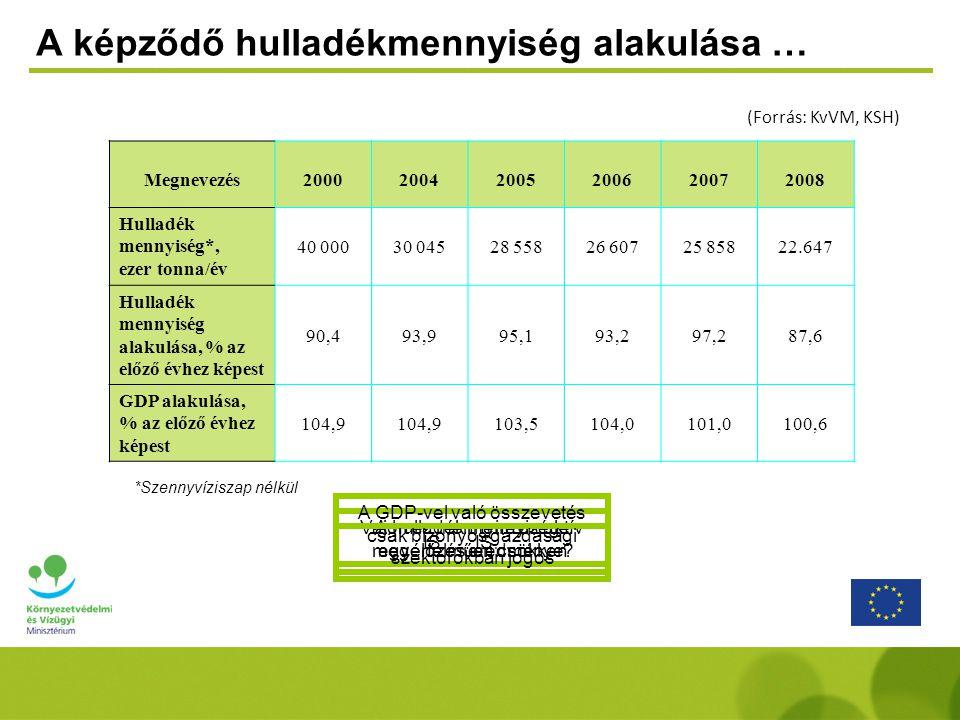 A keletkezett hulladékok megoszlása … ( Forrás: KvVM-HIR) (ezer tonna ) Megnevezés200020042005200620072008 Települési szilárd hulladék 4 5524 5924 6464 7114 5944.553 Települési folyékony hulladék 5 5004 5694 9394 5144 1653.925 Veszélyes hulladék 3 3939701 2031 3671 082715 Mezőgazdasági és élelmiszeripari hulladék 5 0006 2154 8573 9404 8581.188 Ipari és egyéb gazdálkodásból származó hulladék 16 4559 6398 7848 0797 4897.386 Építési-bontási hulladék 5 1004 0604 1293 9963 6704.882 Hulladék mennyiség összesen* 40 00030 04528 55826 60725 85822.647 *Szennyvíziszap nélkül EU: csomagolás, szabad piac A csatornázottság növekedésével egyértelműen csökken Veszélyes anyagok korlátozása, átsorolások Melléktermékké minősítés, trágya, hígtrágya Termelési volumen csökkenés, szerkezet átalakítás Az építkezések intenzitásával arányosan változott
