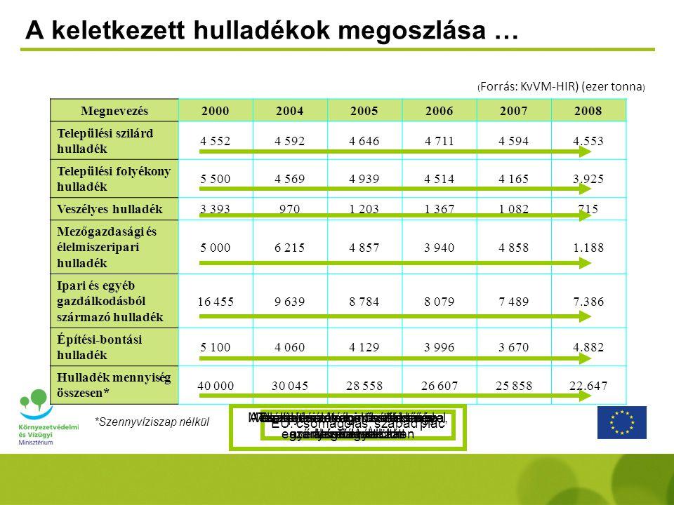A hulladékkezelés alakulása … (Forrás: KvVM-HIR) Megnevezés 200020042005200620072008 ezer tonna % % % % % % Hulladék mennyiség* 40.00030.04528.55826.60725.85822.647 Anyagában hasznosítás 10.19025,59.08730,27.83227,46.69825,25.34120,76.14227,1 Energetikai hasznosítás 8002,09113,01.2714,51.6276,11.3555,27653,4 Égetés 1900,51700,6530,21010,4780,3650,3 Lerakás 21.17552,917.41658,013.60347,613.59451,111.32643,89.56342,2 Egyéb 7.64519,12.4618,25.79920,34.58717,27.75930,06.11227,0 *Szennyvíziszap nélkül 2004-2007 között közel 10%-kal csökkent Egyéb: állati hulladékok, TFH mg-i hasznosítása megszűnt Növelte: termékdíjas hulladékáramok és az ÉBH A termikus hasznosítás 3%-kal csökkent HUHA rekonstrukció, csökkenő együttégetés Nem értük el az 50%-ot Elsősorban az Egyéb kategória miatt