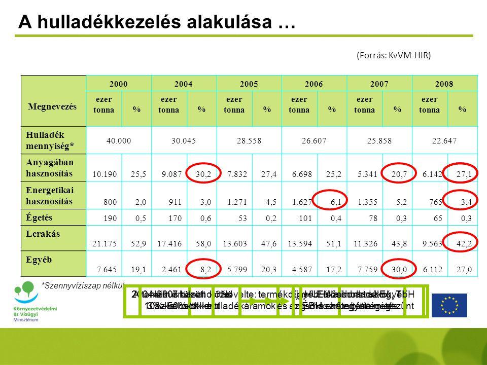 A hulladékkezelés alakulása … (Forrás: KvVM-HIR) Megnevezés 200020042005200620072008 ezer tonna % % % % % % Hulladék mennyiség* 40.00030.04528.55826.6