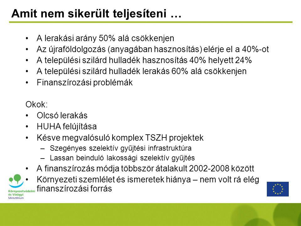 Amit nem sikerült teljesíteni … A lerakási arány 50% alá csökkenjen Az újraföldolgozás (anyagában hasznosítás) elérje el a 40%-ot A települési szilárd