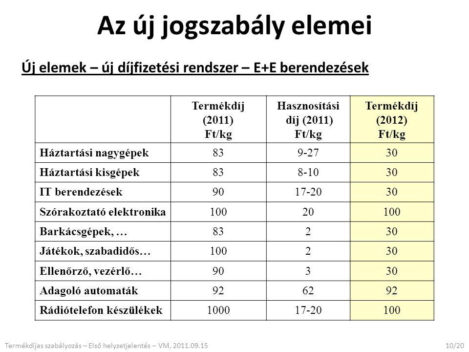 Az új jogszabály elemei Új elemek – új díjfizetési rendszer – E+E berendezések 10/20Termékdíjas szabályozás – Első helyzetjelentés – VM, 2011.09.15 Termékdíj (2011) Ft/kg Hasznosítási díj (2011) Ft/kg Termékdíj (2012) Ft/kg Háztartási nagygépek839-2730 Háztartási kisgépek838-1030 IT berendezések9017-2030 Szórakoztató elektronika10020100 Barkácsgépek, …83230 Játékok, szabadidős…100230 Ellenőrző, vezérlő…90330 Adagoló automaták926292 Rádiótelefon készülékek100017-20100