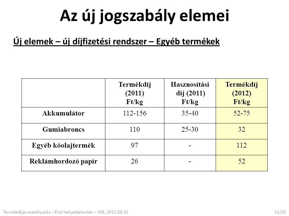 Az új jogszabály elemei Új elemek – új díjfizetési rendszer – Egyéb termékek 11/20Termékdíjas szabályozás – Első helyzetjelentés – VM, 2011.09.15 Termékdíj (2011) Ft/kg Hasznosítási díj (2011) Ft/kg Termékdíj (2012) Ft/kg Akkumulátor112-15635-4052-75 Gumiabroncs11025-3032 Egyéb kőolajtermék97-112 Reklámhordozó papír26-52