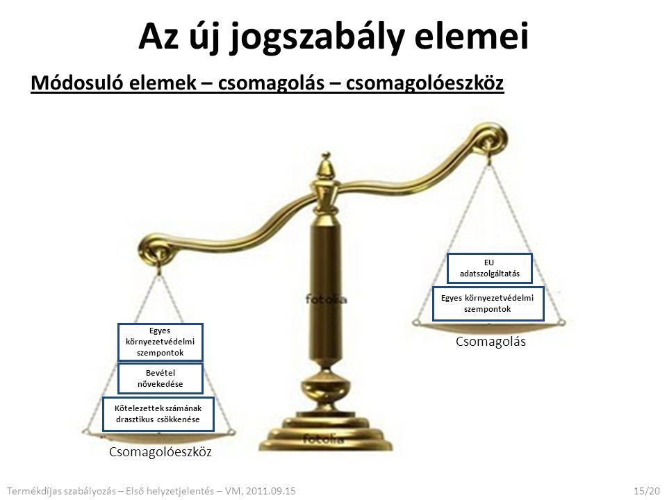 Az új jogszabály elemei Módosuló elemek – csomagolás – csomagolóeszköz 15/20Termékdíjas szabályozás – Első helyzetjelentés – VM, 2011.09.15 Csomagolóeszköz Csomagolás Kötelezettek számának drasztikus csökkenése Bevétel növekedése Egyes környezetvédelmi szempontok EU adatszolgáltatás