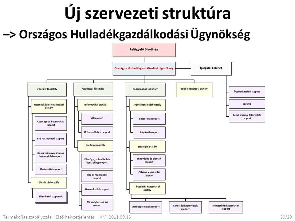 Új szervezeti struktúra –> Országos Hulladékgazdálkodási Ügynökség Termékdíjas szabályozás – Első helyzetjelentés – VM, 2011.09.1530/20