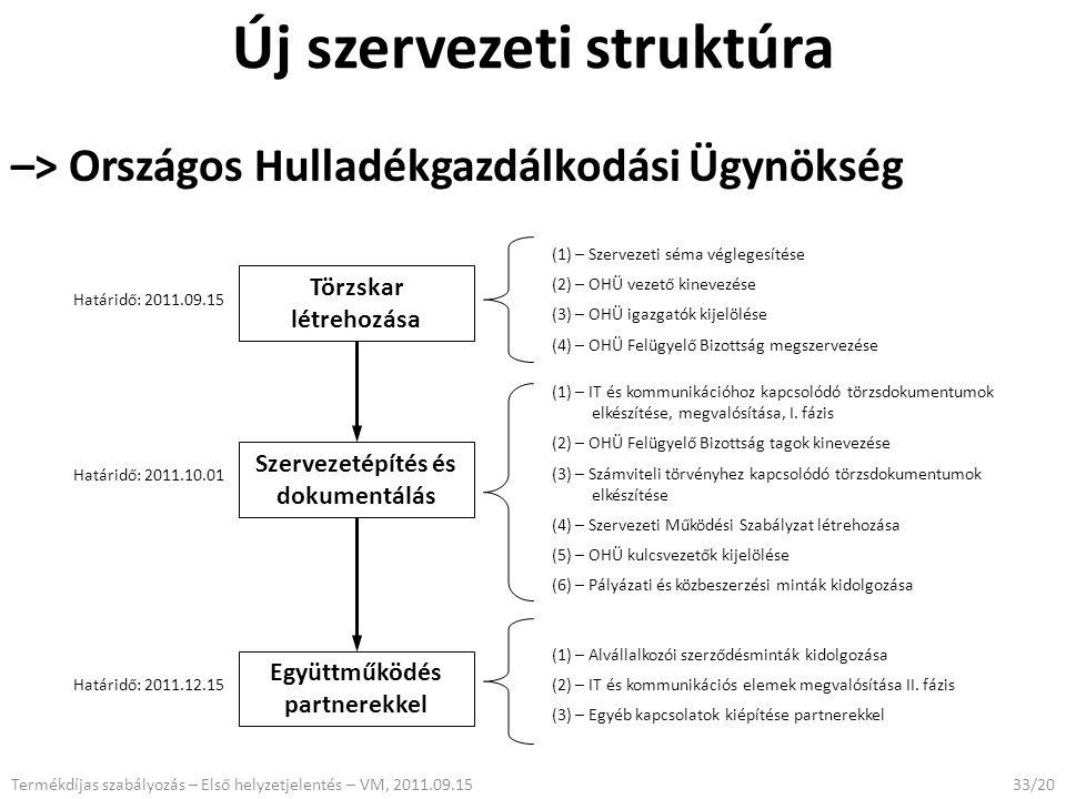 33/20 Törzskar létrehozása Szervezetépítés és dokumentálás (1) – Szervezeti séma véglegesítése (2) – OHÜ vezető kinevezése (3) – OHÜ igazgatók kijelölése (4) – OHÜ Felügyelő Bizottság megszervezése Határidő: 2011.09.15 (1) – IT és kommunikációhoz kapcsolódó törzsdokumentumok elkészítése, megvalósítása, I.