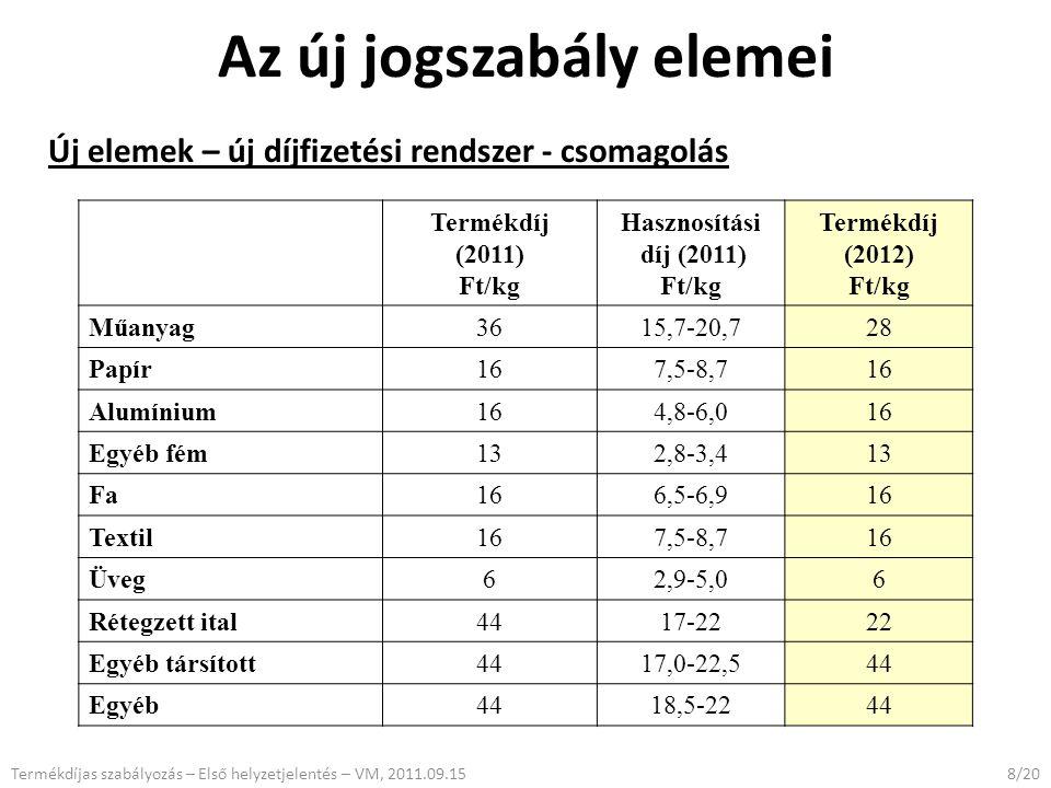 Az új jogszabály elemei Új elemek – új díjfizetési rendszer - csomagolás 8/20Termékdíjas szabályozás – Első helyzetjelentés – VM, 2011.09.15 Termékdíj (2011) Ft/kg Hasznosítási díj (2011) Ft/kg Termékdíj (2012) Ft/kg Műanyag3615,7-20,728 Papír167,5-8,716 Alumínium164,8-6,016 Egyéb fém132,8-3,413 Fa166,5-6,916 Textil167,5-8,716 Üveg62,9-5,06 Rétegzett ital4417-2222 Egyéb társított4417,0-22,544 Egyéb4418,5-2244