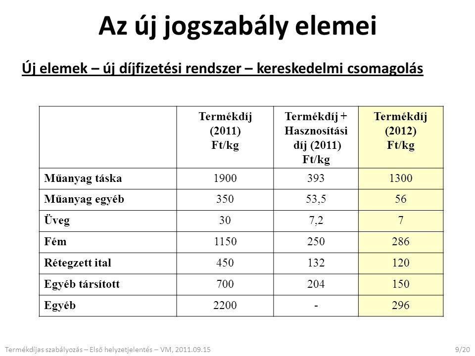 Az új jogszabály elemei Új elemek – új díjfizetési rendszer – kereskedelmi csomagolás 9/20Termékdíjas szabályozás – Első helyzetjelentés – VM, 2011.09.15 Termékdíj (2011) Ft/kg Termékdíj + Hasznosítási díj (2011) Ft/kg Termékdíj (2012) Ft/kg Műanyag táska19003931300 Műanyag egyéb35053,556 Üveg307,27 Fém1150250286 Rétegzett ital450132120 Egyéb társított700204150 Egyéb2200-296