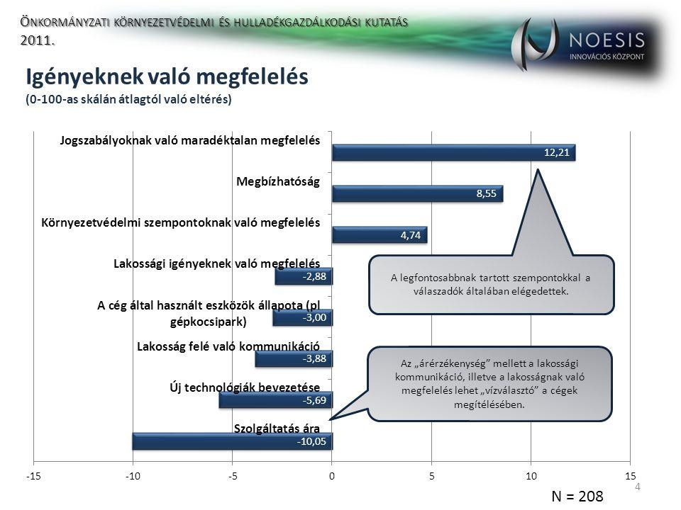 Igényeknek való megfelelés (0-100-as skálán átlagtól való eltérés) 4 N = 208 Ö NKORMÁNYZATI KÖRNYEZETVÉDELMI ÉS HULLADÉKGAZDÁLKODÁSI KUTATÁS 2011.