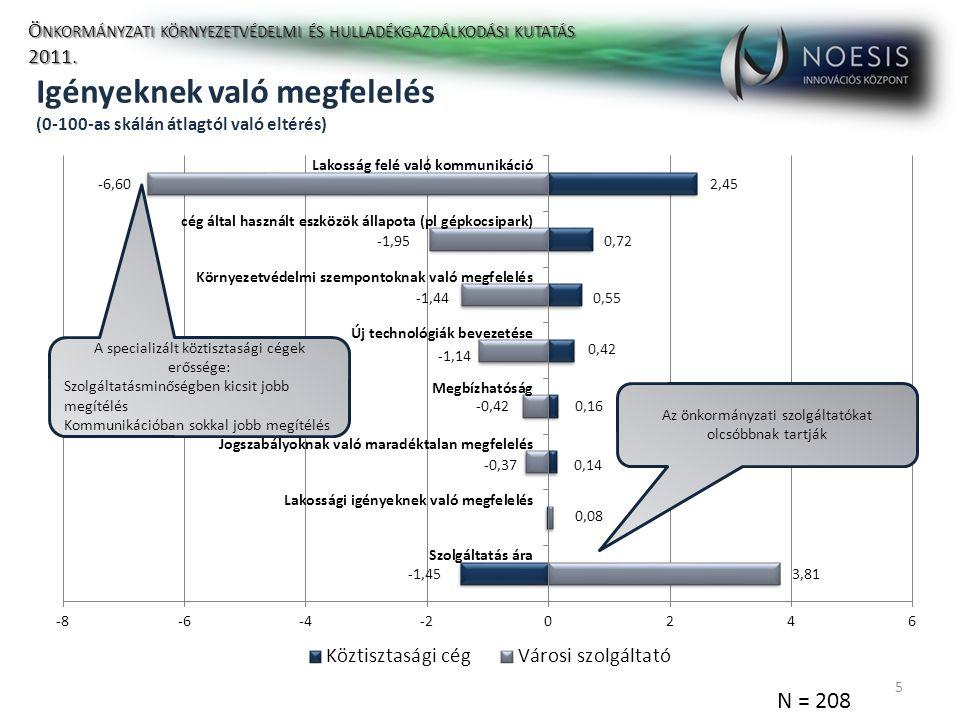 Köztisztasági céggel való általános elégedettség (0-100-as skálán átlagtól való eltérés) 6 N = 208 Ö NKORMÁNYZATI KÖRNYEZETVÉDELMI ÉS HULLADÉKGAZDÁLKODÁSI KUTATÁS 2011.