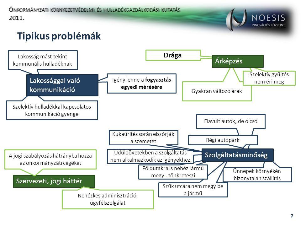 Tipikus problémák említésének gyakorisága 8 N = 208 Ö NKORMÁNYZATI KÖRNYEZETVÉDELMI ÉS HULLADÉKGAZDÁLKODÁSI KUTATÁS 2011.